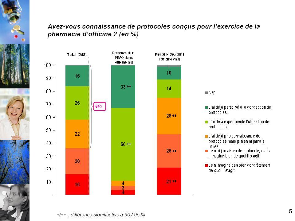 Avez-vous connaissance de protocoles conçus pour l'exercice de la pharmacie d'officine (en %)