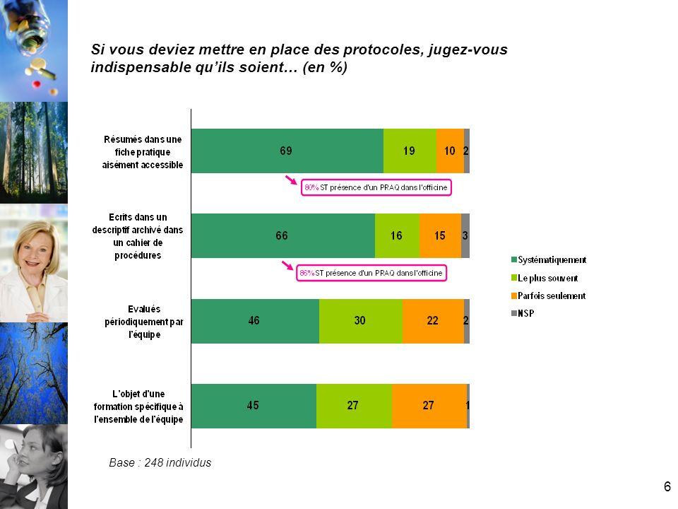 Si vous deviez mettre en place des protocoles, jugez-vous indispensable qu'ils soient… (en %)