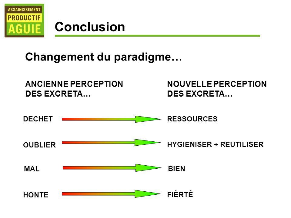 Conclusion Changement du paradigme… ANCIENNE PERCEPTION DES EXCRETA…