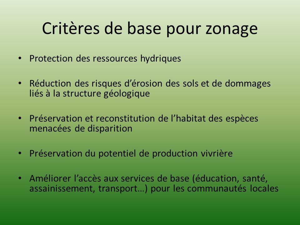 Critères de base pour zonage