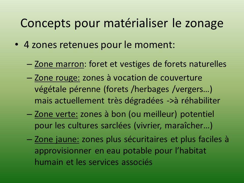 Concepts pour matérialiser le zonage
