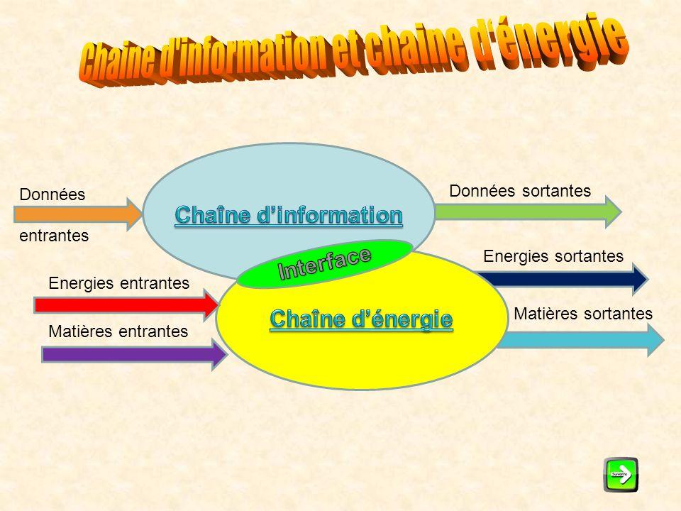 Chaine d information et chaine d'énergie