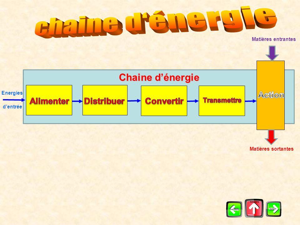 chaine d'énergie Chaine d'énergie Action Alimenter Distribuer