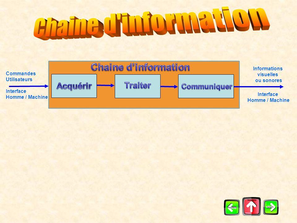 Chaine d information Chaine d'information Acquérir Traiter Communiquer
