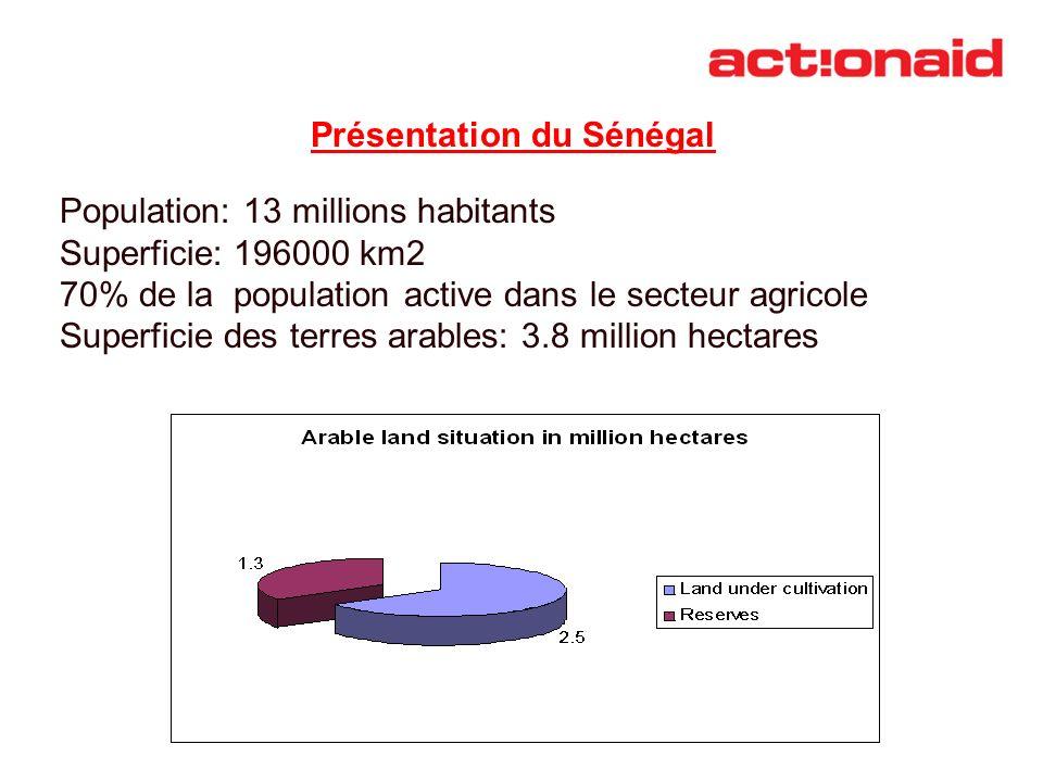 Présentation du Sénégal