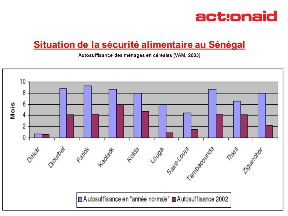 Situation de la sécurité alimentaire au Sénégal