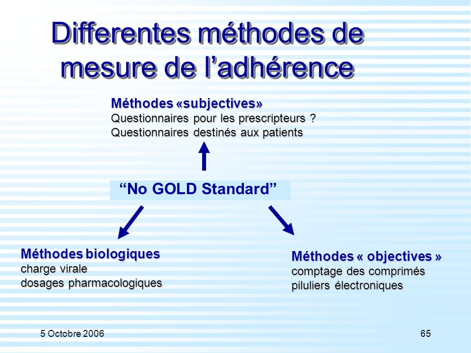 Differentes méthodes de mesure de l'adhérence