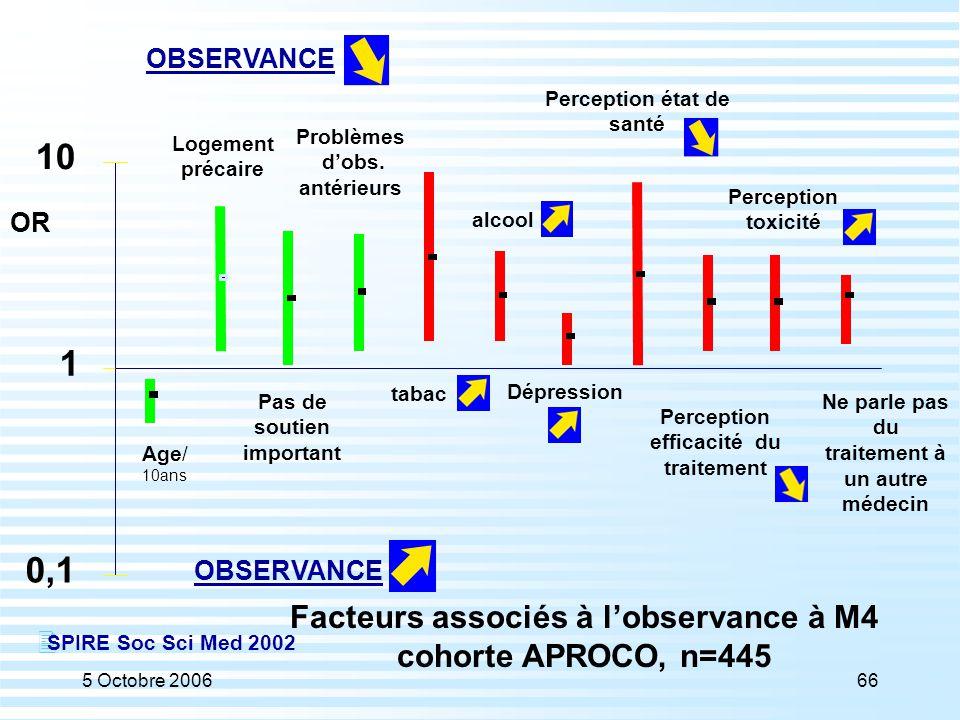 10 1 0,1 Facteurs associés à l'observance à M4 cohorte APROCO, n=445
