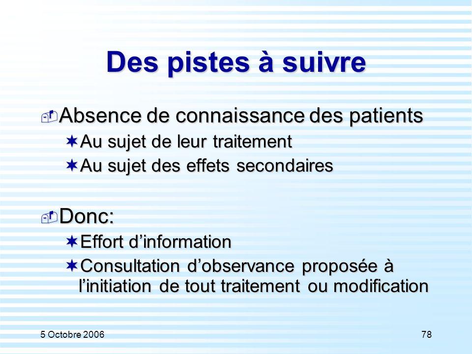 Des pistes à suivre Absence de connaissance des patients Donc: