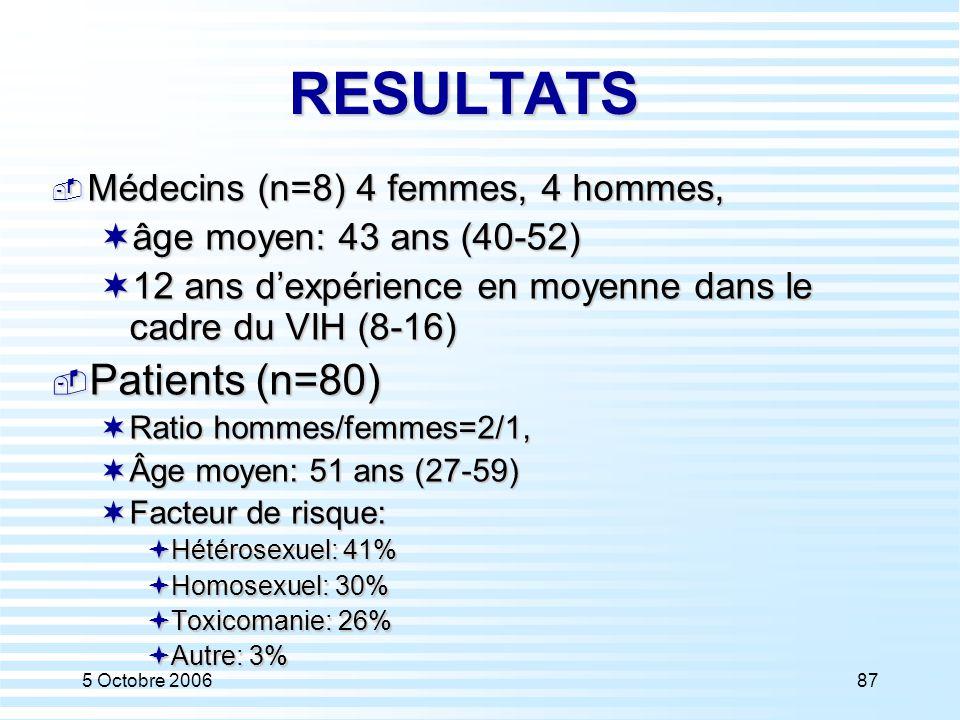 RESULTATS Patients (n=80) Médecins (n=8) 4 femmes, 4 hommes,
