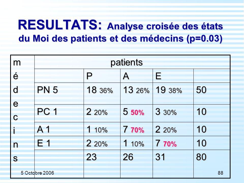 RESULTATS: Analyse croisée des états du Moi des patients et des médecins (p=0.03)