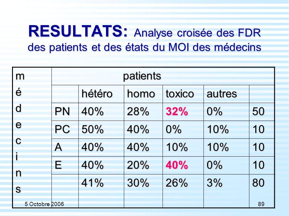 RESULTATS: Analyse croisée des FDR des patients et des états du MOI des médecins