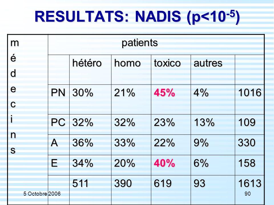 RESULTATS: NADIS (p<10-5)