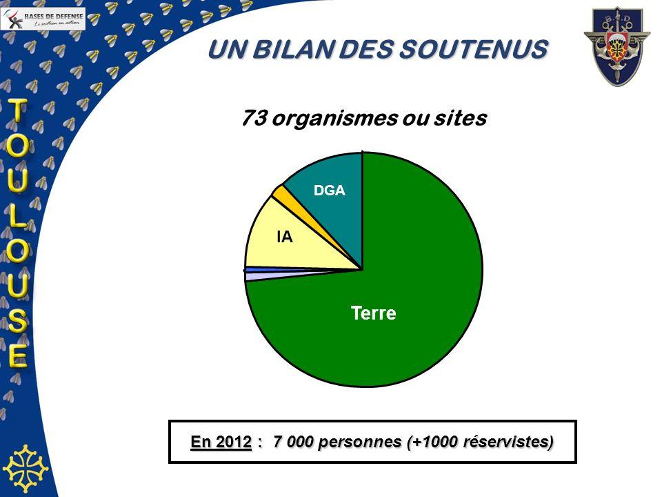 En 2012 : 7 000 personnes (+1000 réservistes)