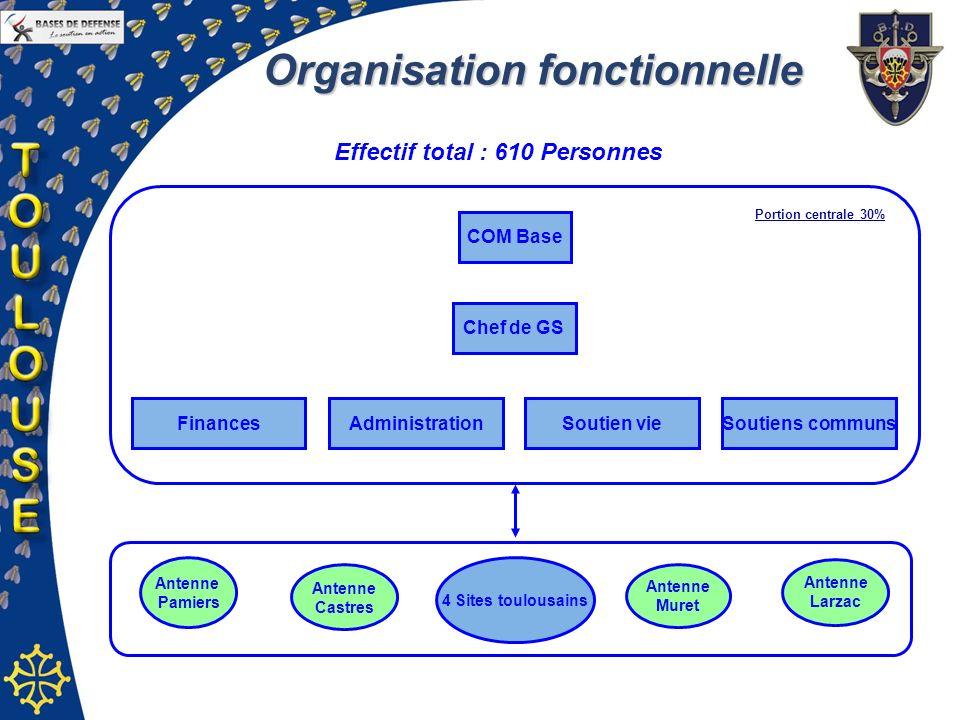 Organisation fonctionnelle Effectif total : 610 Personnes
