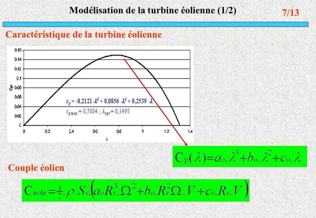 Modélisation de la turbine éolienne (1/2)