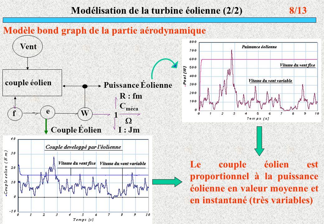 Modélisation de la turbine éolienne (2/2)