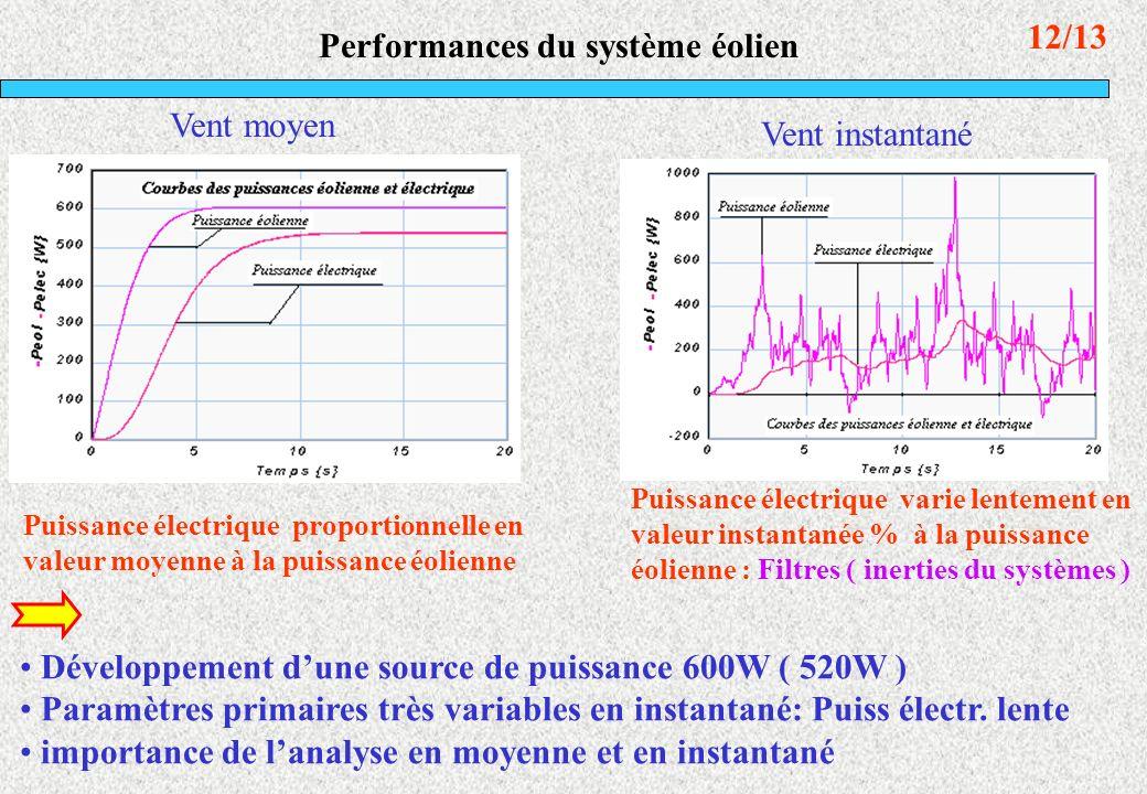 Performances du système éolien