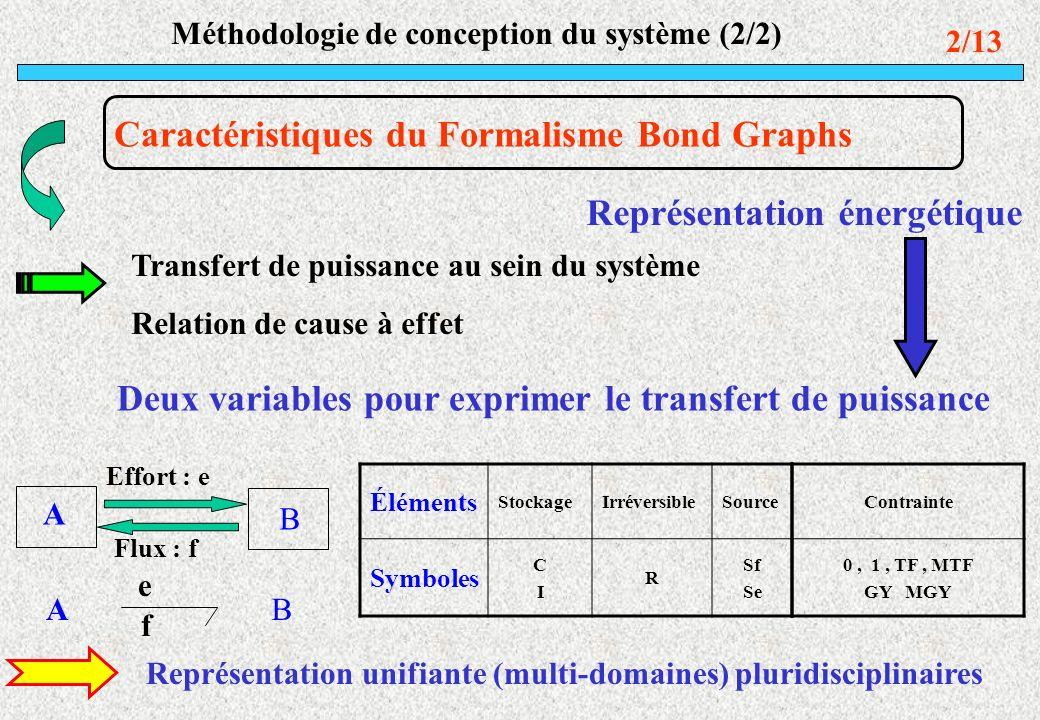 Méthodologie de conception du système (2/2)