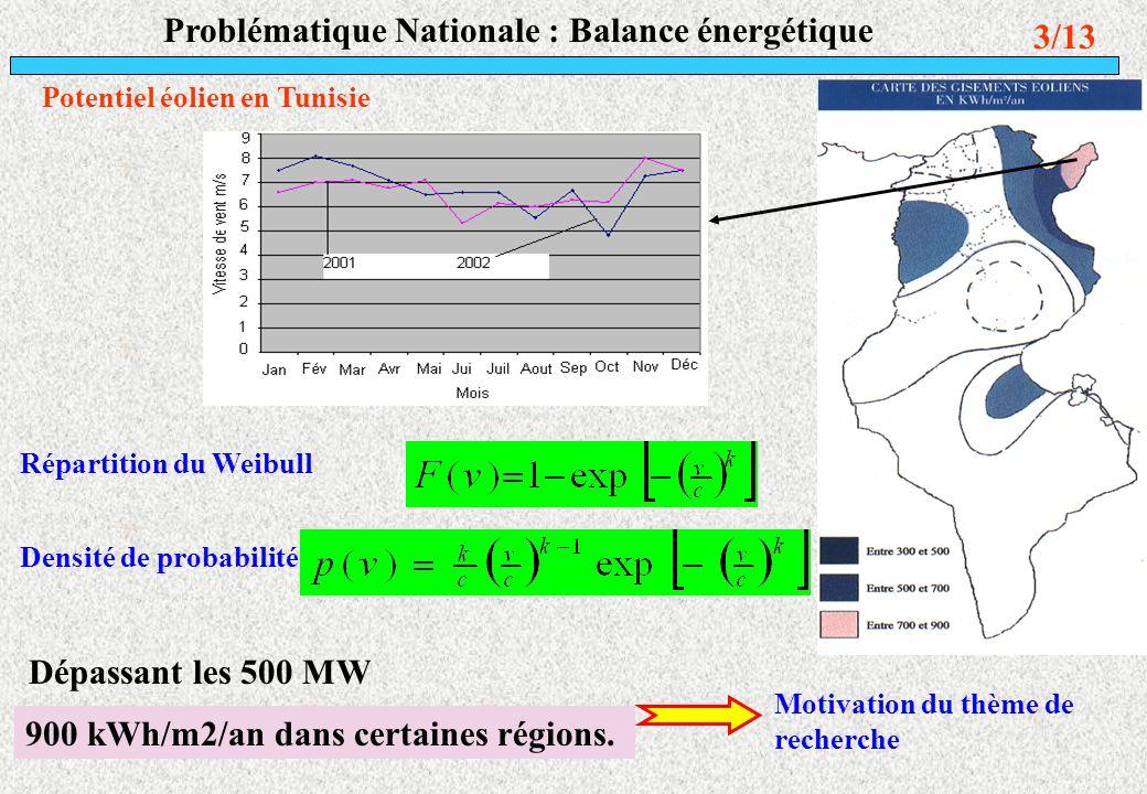 Problématique Nationale : Balance énergétique
