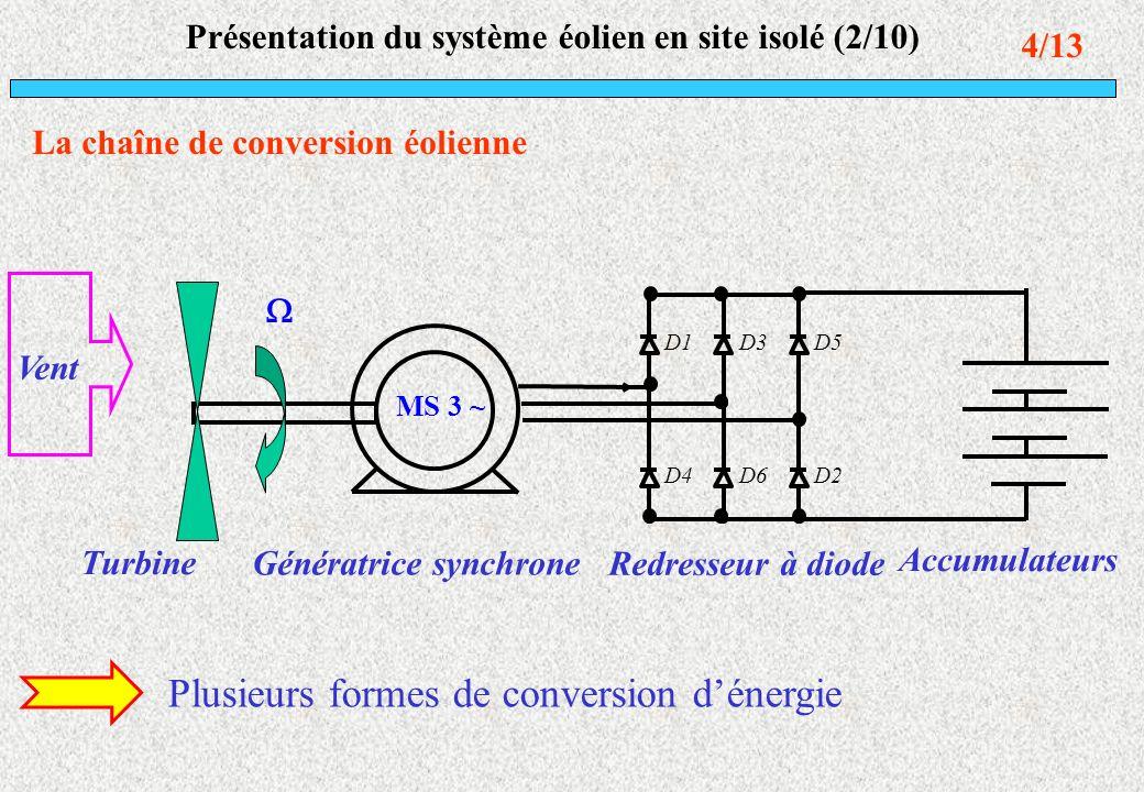 Présentation du système éolien en site isolé (2/10)
