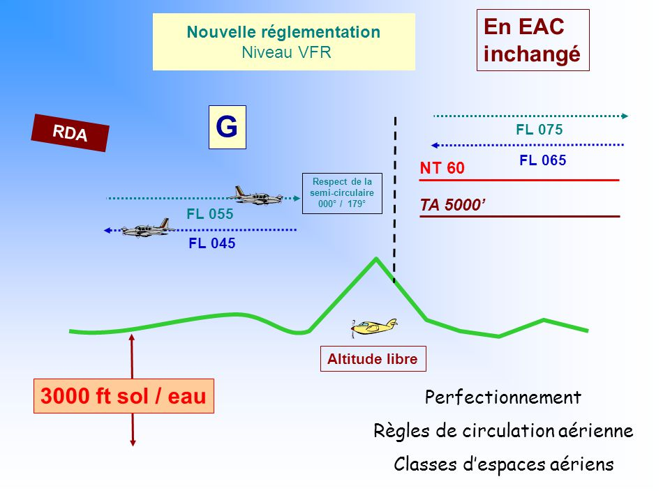 G En EAC inchangé 3000 ft sol / eau Perfectionnement