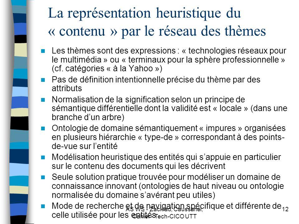 La représentation heuristique du « contenu » par le réseau des thèmes