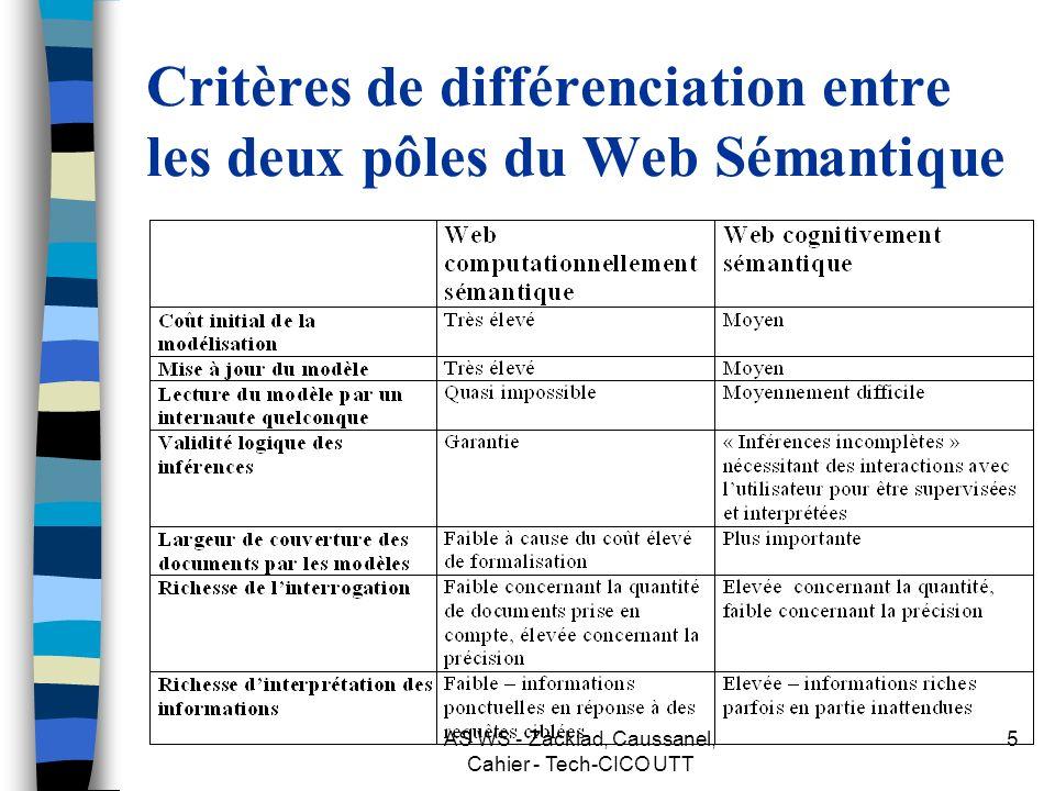 Critères de différenciation entre les deux pôles du Web Sémantique