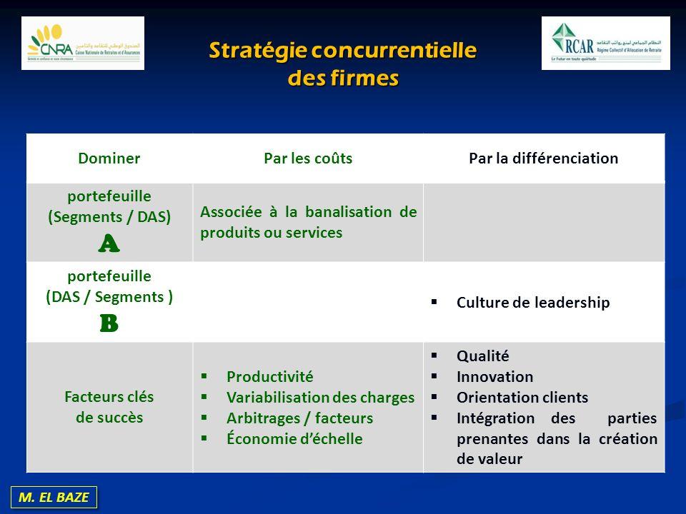 Stratégie concurrentielle des firmes