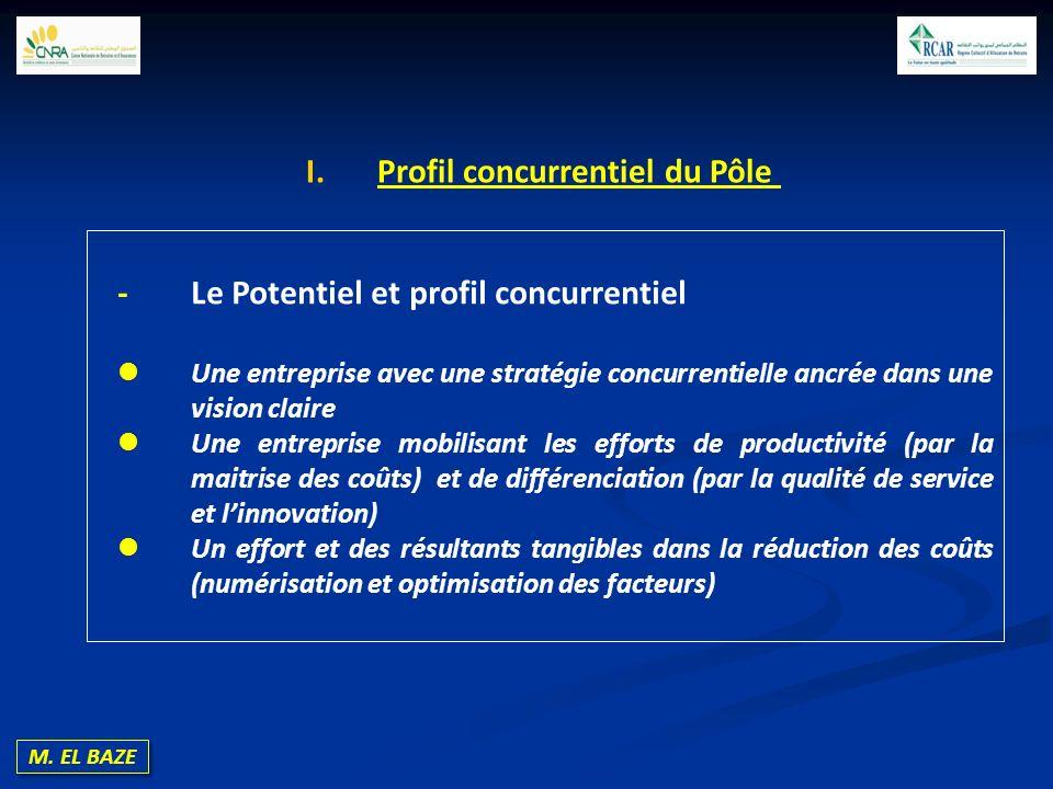 Profil concurrentiel du Pôle