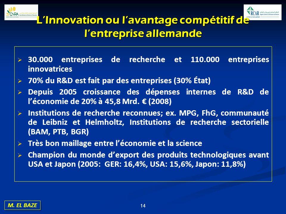 L'Innovation ou l'avantage compétitif de l'entreprise allemande