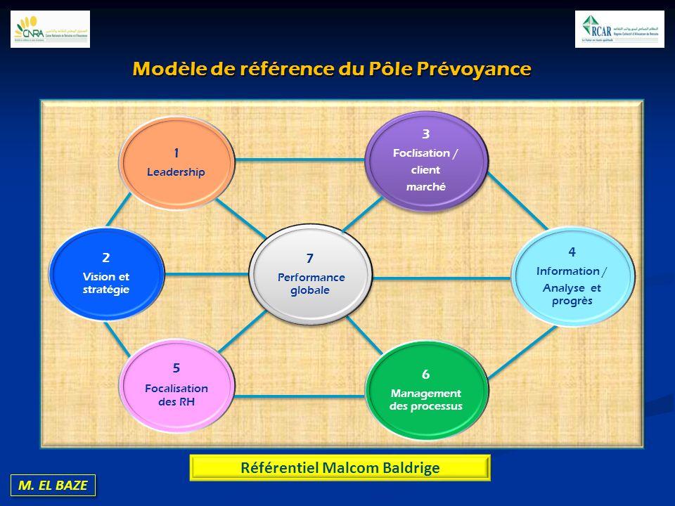 Modèle de référence du Pôle Prévoyance Référentiel Malcom Baldrige