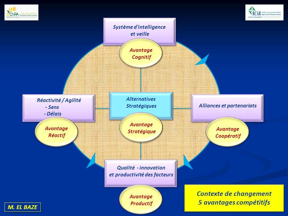 Contexte de changement 5 avantages compétitifs