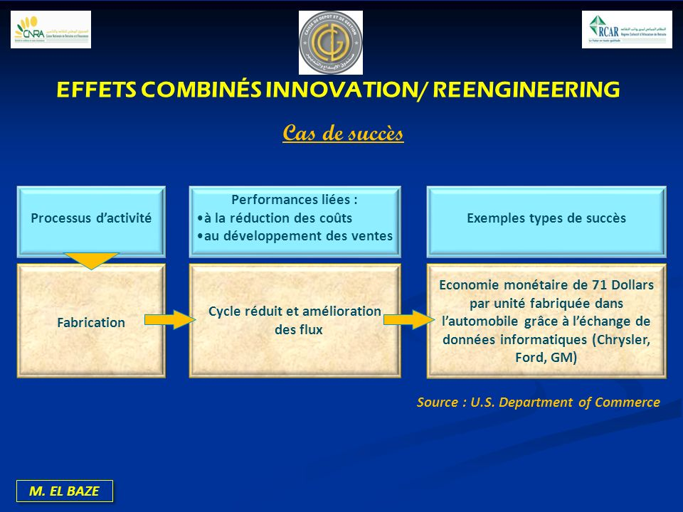 EFFETS COMBINÉS INNOVATION/ REENGINEERING