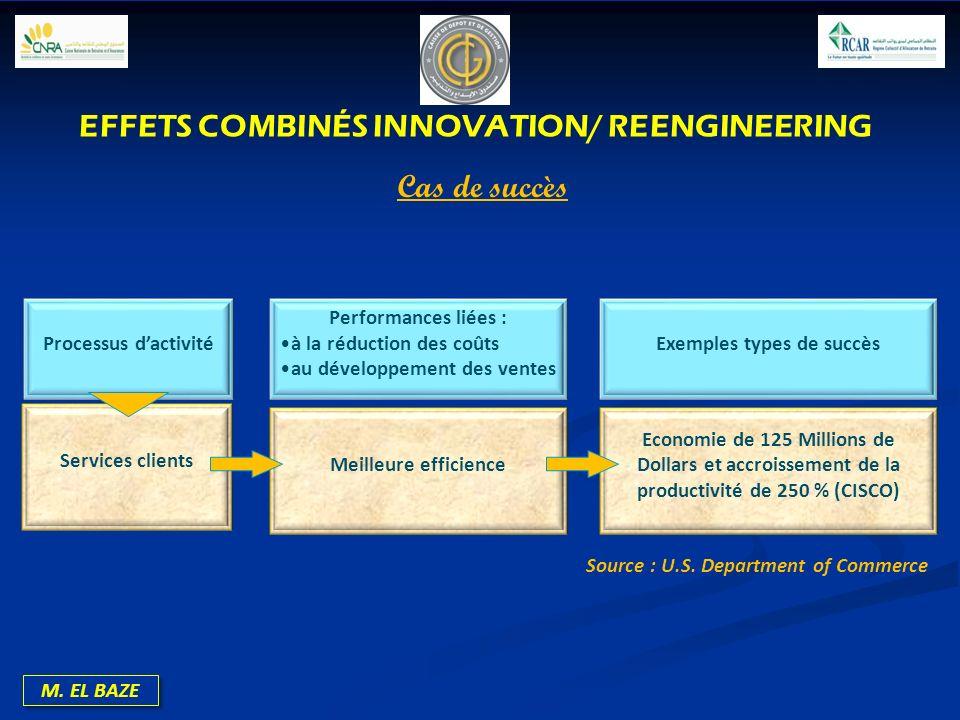 EFFETS COMBINÉS INNOVATION/ REENGINEERING Exemples types de succès