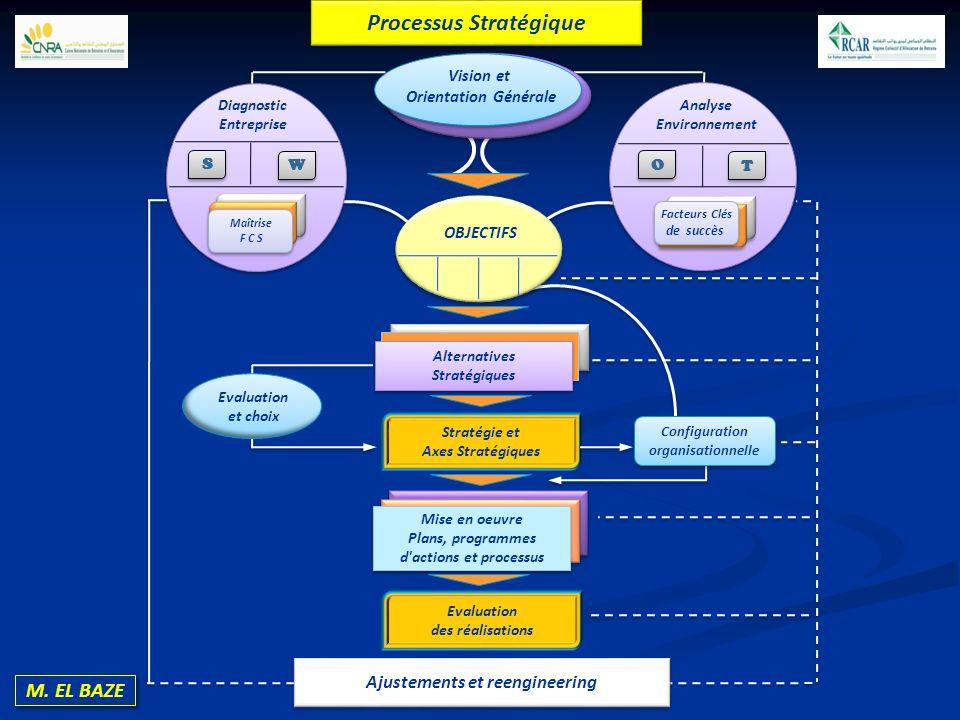 Processus Stratégique