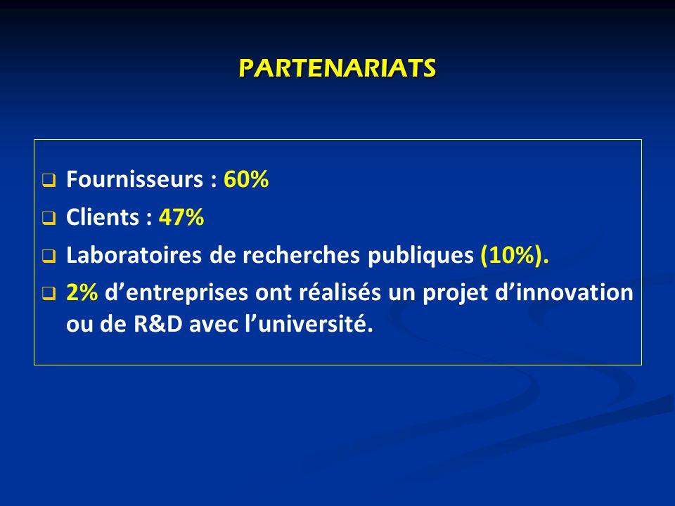 PARTENARIATS Fournisseurs : 60% Clients : 47% Laboratoires de recherches publiques (10%).