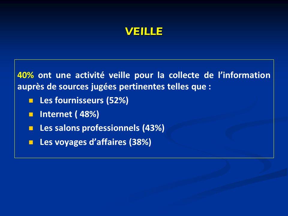 VEILLE40% ont une activité veille pour la collecte de l'information auprès de sources jugées pertinentes telles que :