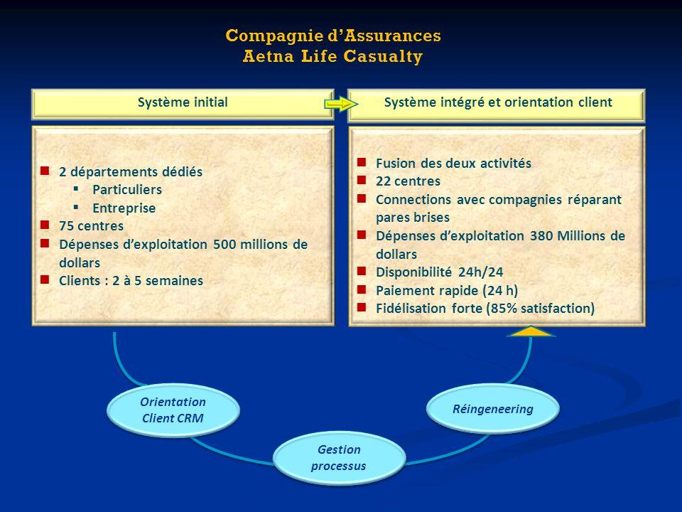 Compagnie d'Assurances Système intégré et orientation client