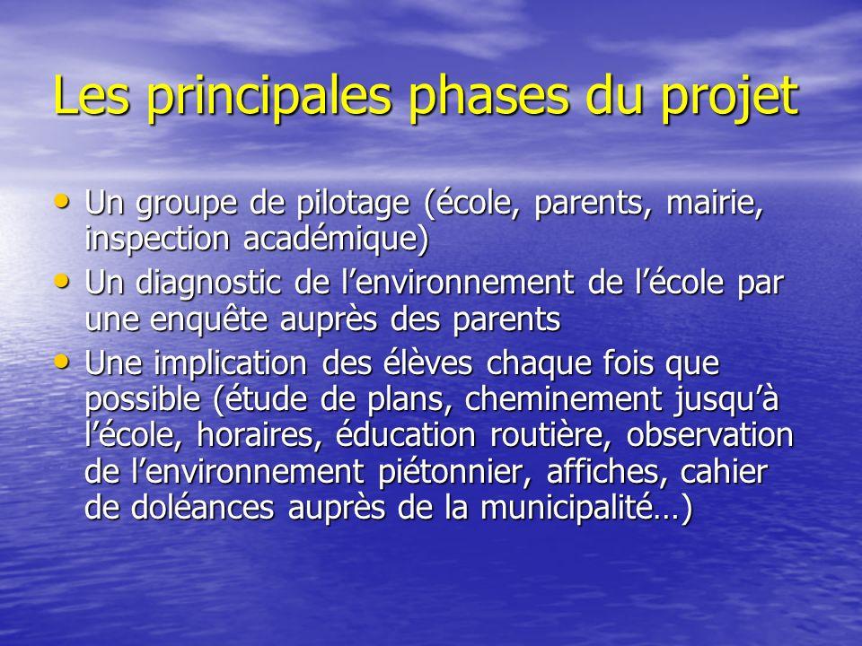 Les principales phases du projet