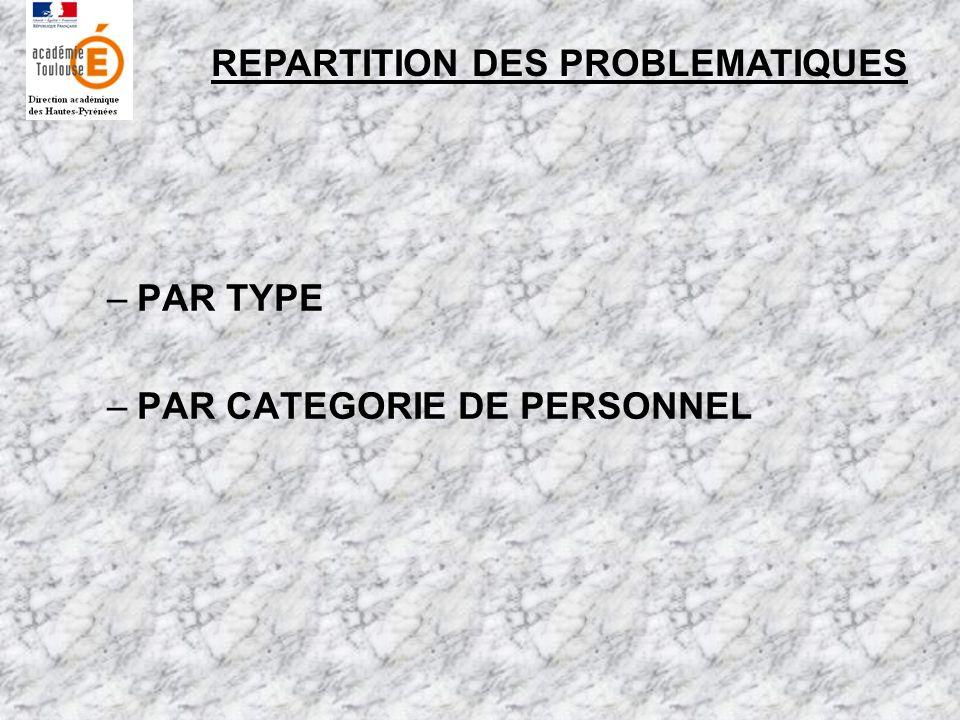 REPARTITION DES PROBLEMATIQUES