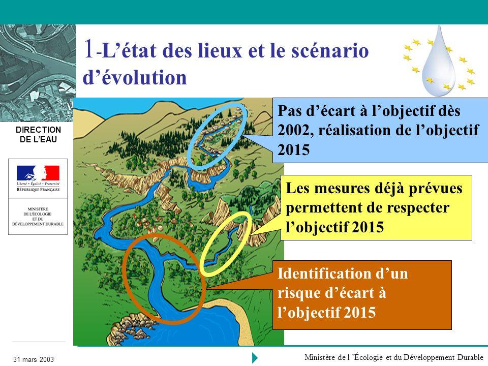 1-L'état des lieux et le scénario d'évolution