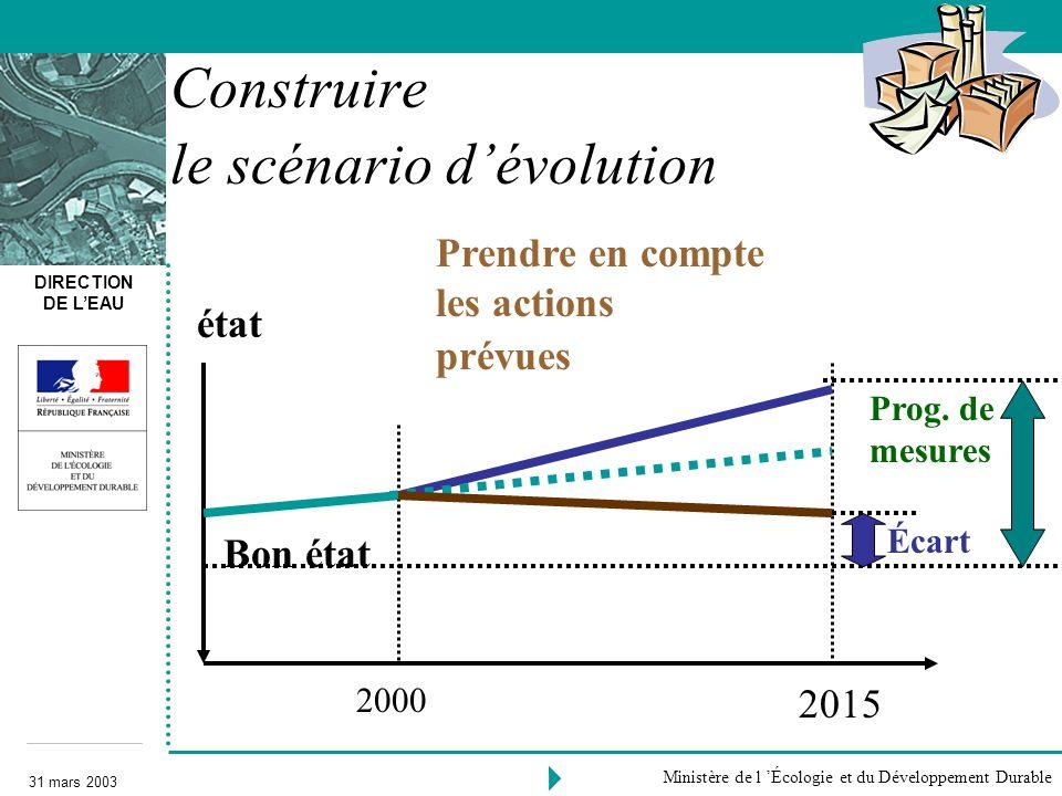 Construire le scénario d'évolution