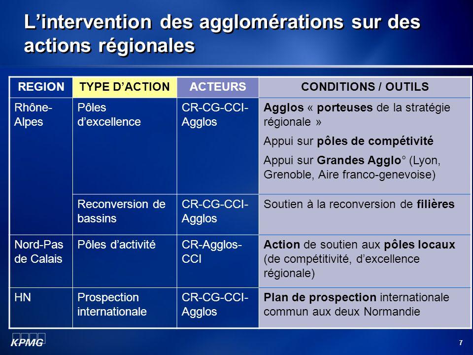 L'intervention des agglomérations sur des actions régionales