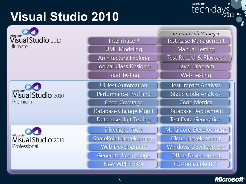 Visual Studio 2010 2mn (13mn) Etienne date
