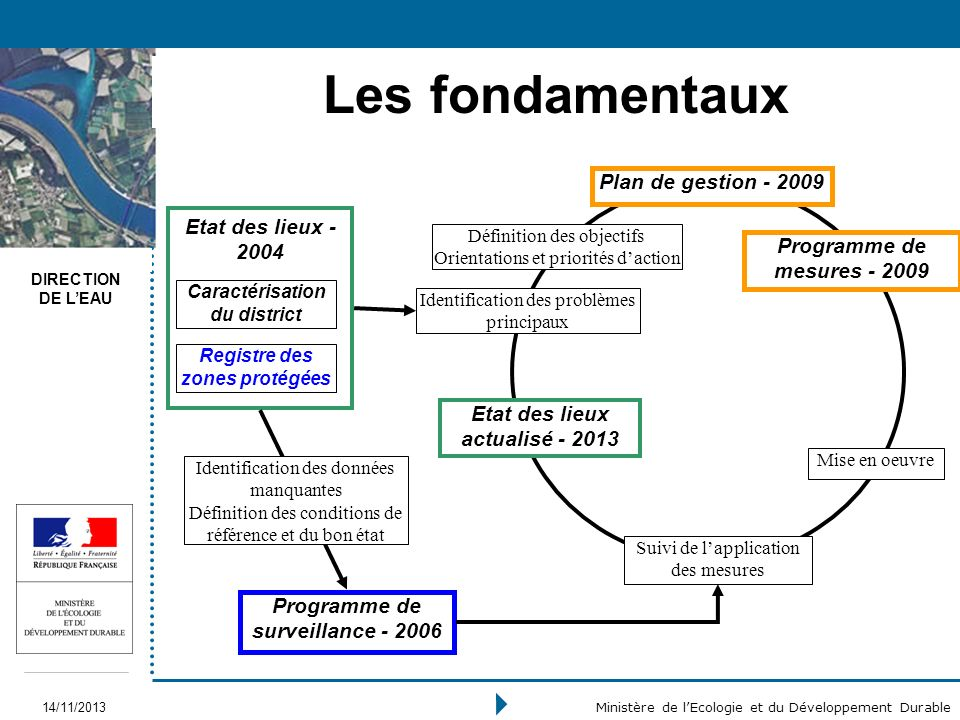 Les fondamentaux Plan de gestion - 2009 Etat des lieux - 2004