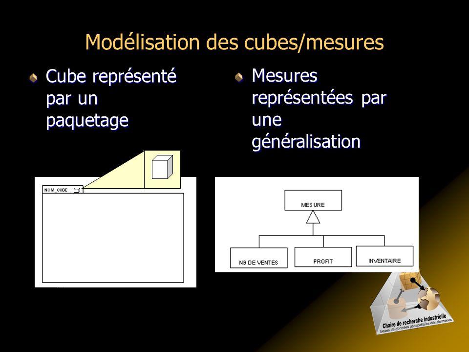 Modélisation des cubes/mesures