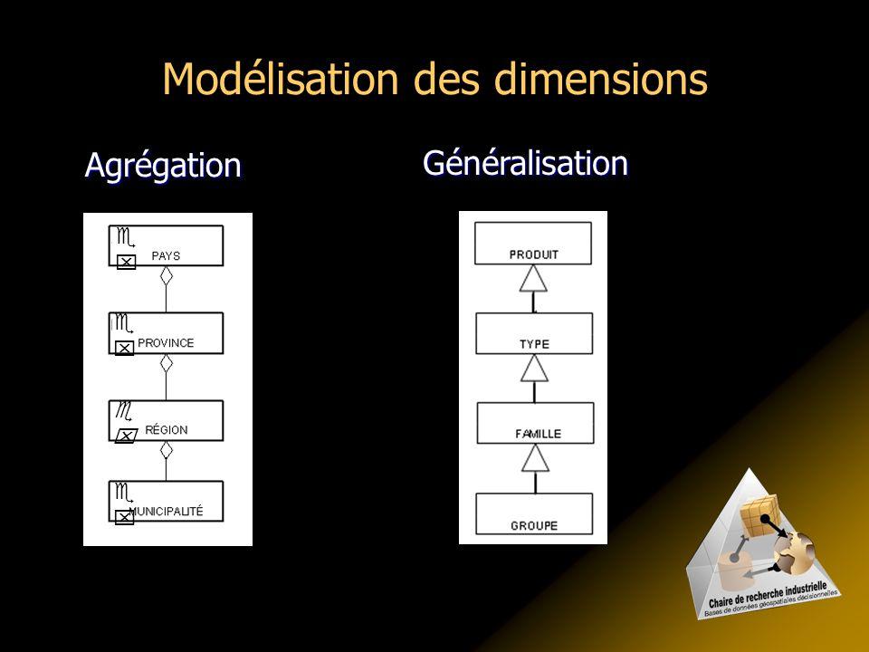 Modélisation des dimensions