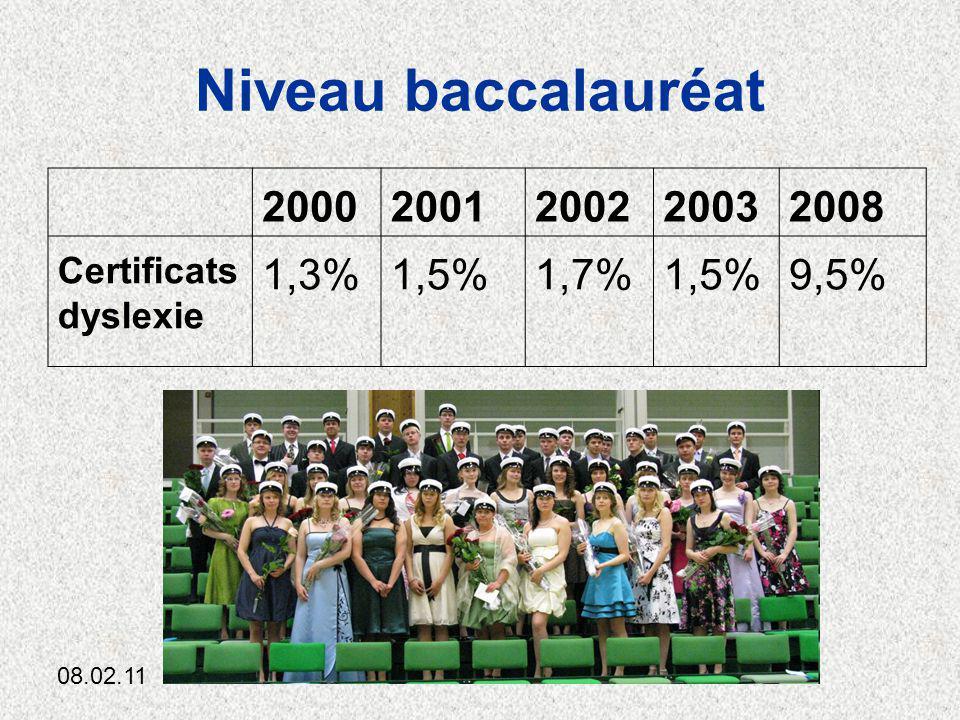 Niveau baccalauréat 2000 2001 2002 2003 2008 1,3% 1,5% 1,7% 9,5%