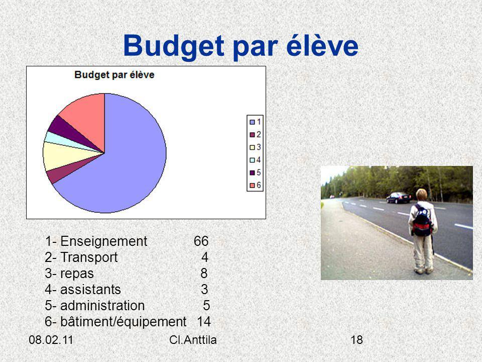 Budget par élève